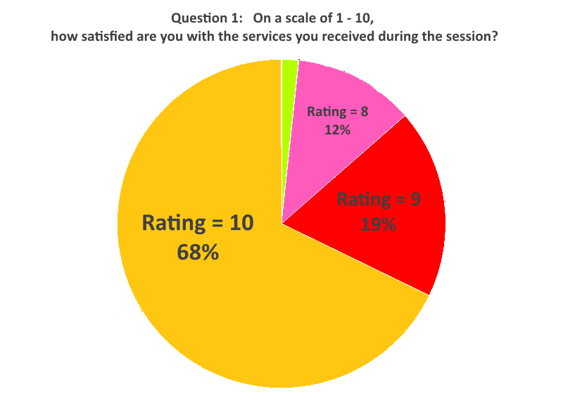 Question One Graph