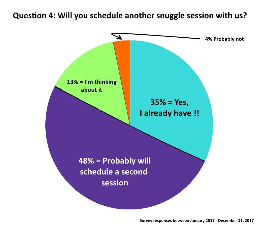 Question 4 Graph